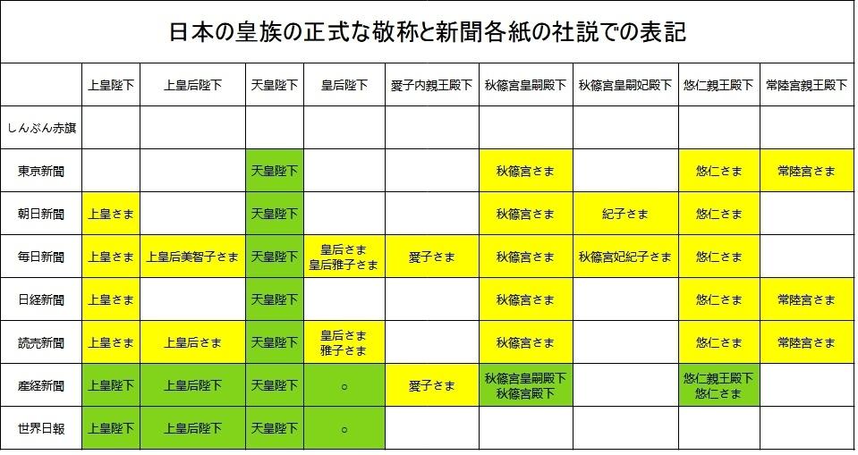 日本の皇族の正式な敬称と新聞各紙の社説での表記