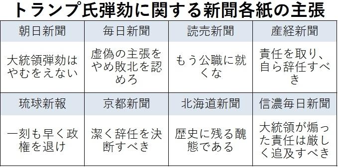 トランプ氏弾劾に関する新聞各紙の主張