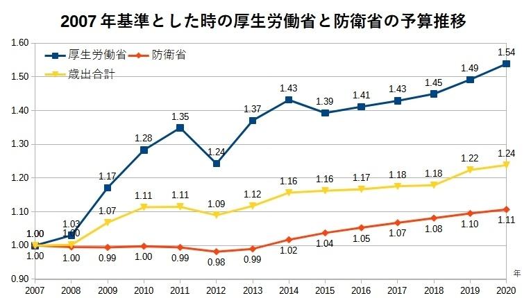 2007年基準とした時の厚生労働省と防衛省の予算推移