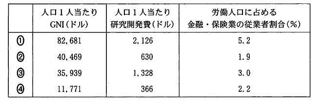 地理Bの問題、日本のGNIは?