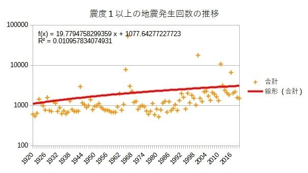 震度1以上の地震発生回数の推移