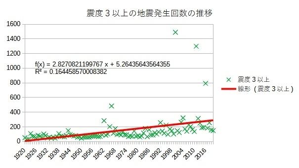震度3以上の地震発生回数の推移