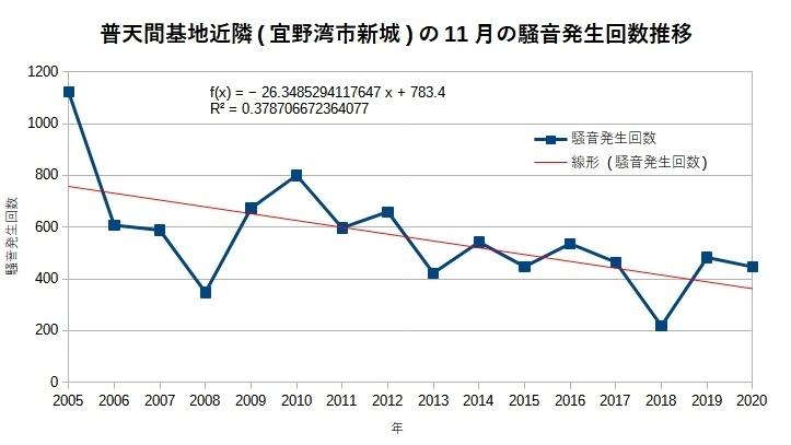 普天間基地近隣(宜野湾市新城)の11月の騒音発生回数推移