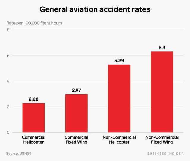 固定翼・ヘリコプター×商用・プライベートの10万時間フライトあたり事故率比較