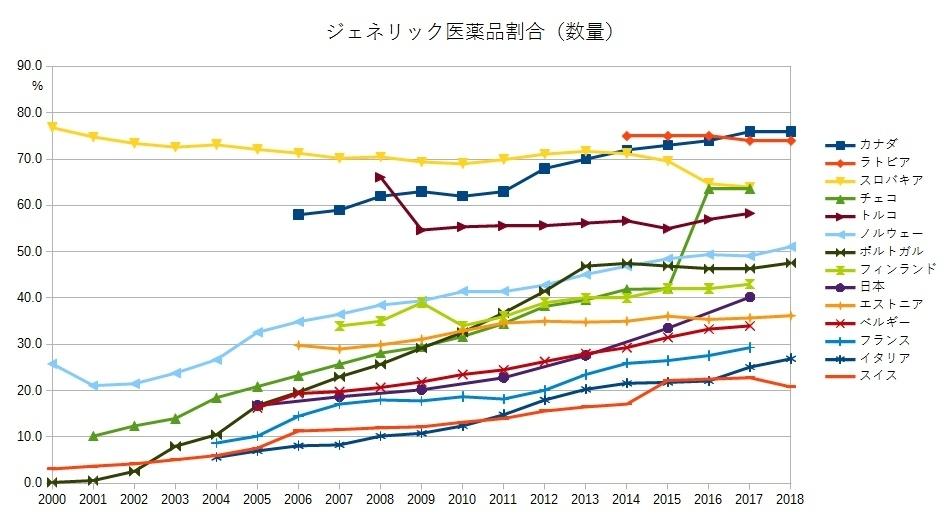 各国のジェネリック医薬品の数量割合