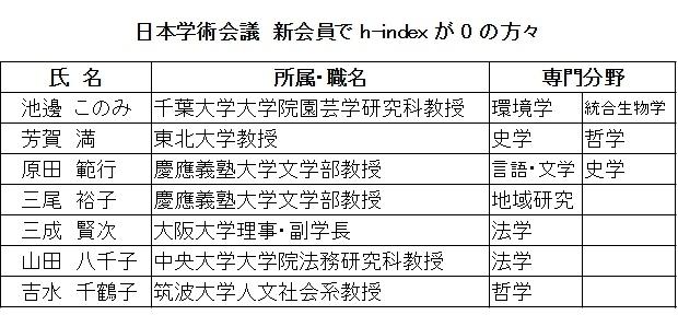 日本学術会議 新会員で h-index が 0 の方々