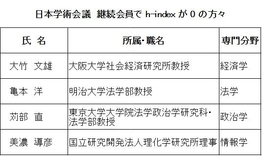 日本学術会議 継続会員で h-index が 0 の方々