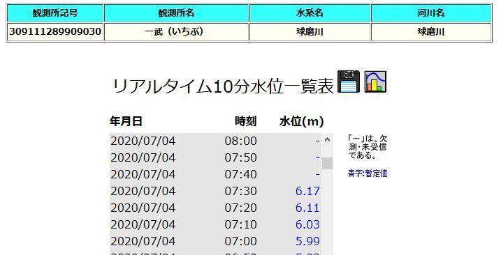 2020/07/04一武水位観測所