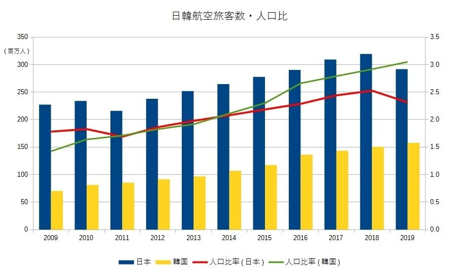 日韓航空旅客数・人口比