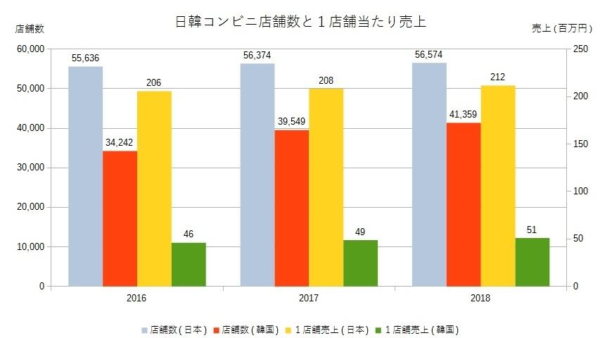 日韓コンビニエンスストア店舗数と店舗当たりの売上