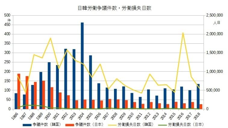 日韓労働争議件数・労働損失日数
