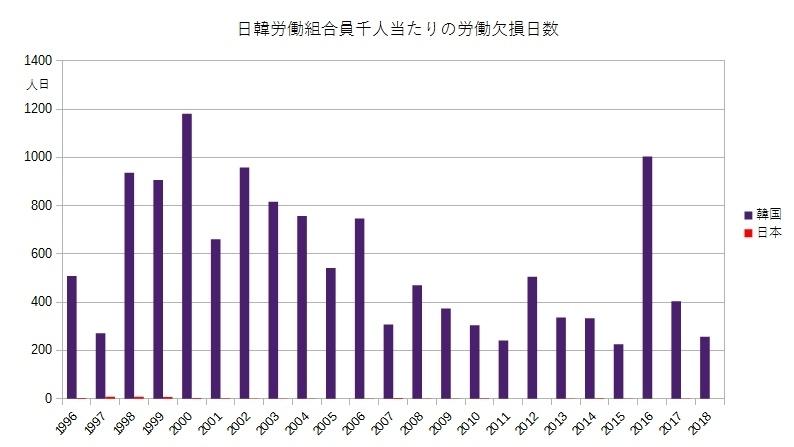 日韓労働組合員千人当たりの労働欠損日数