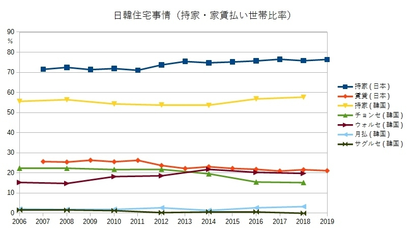 日韓住宅事情(持家・家賃払い世帯比率)