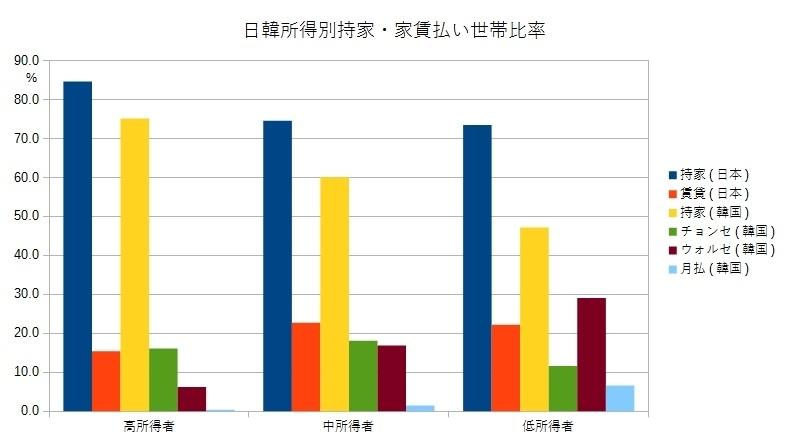 日韓所得別持家・家賃払い世帯比率