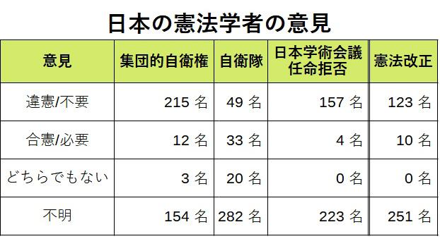 日本の憲法学者の意見
