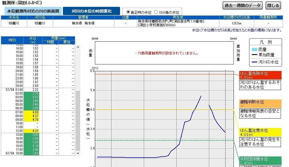 2020/07/04 球磨川 深田水位観測所