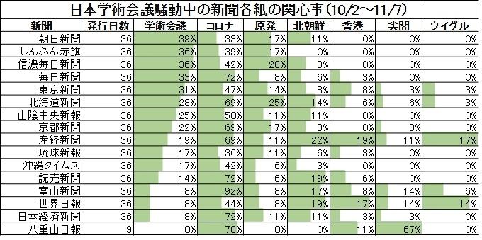日本学術会議騒動中の新聞各紙の関心事(10/2~11/7)