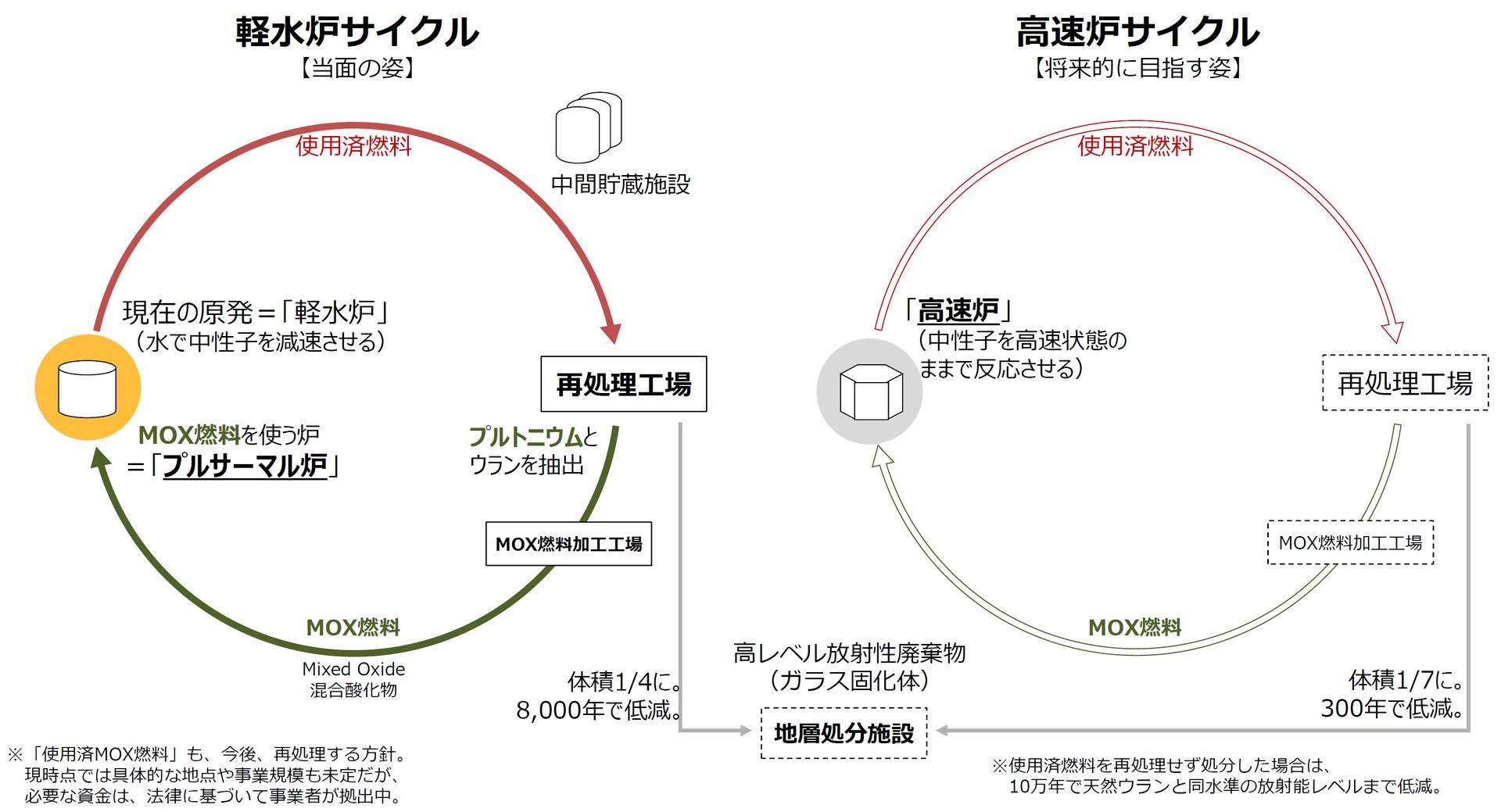 核燃料サイクル
