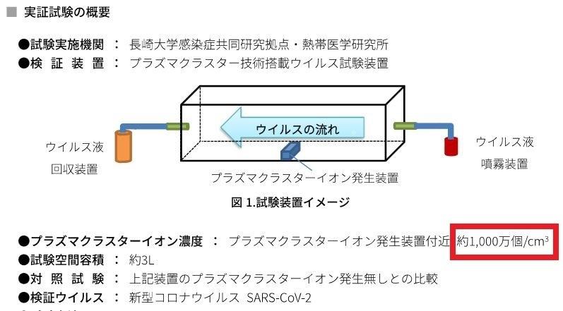 プラズマクラスター・新型コロナウイルス実験概要